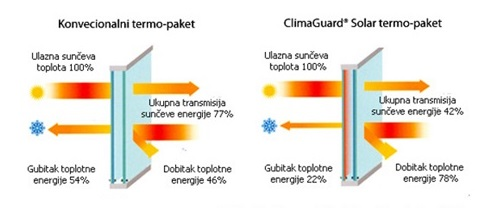 ClimaGuard Solar izo-staklo